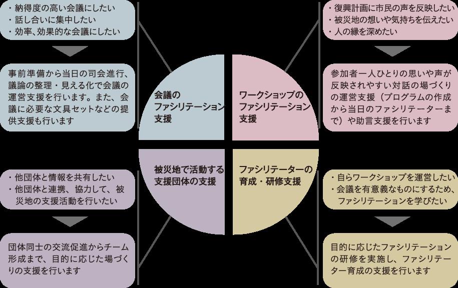 支援室説明図OL.png